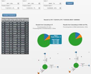 Real-time Cohort Analysis