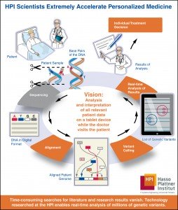 HPI Scientists Extremely Accelearte Personalized Medicine and Genome Data Processing