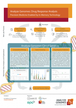 Drug Response Analysis (Poster)